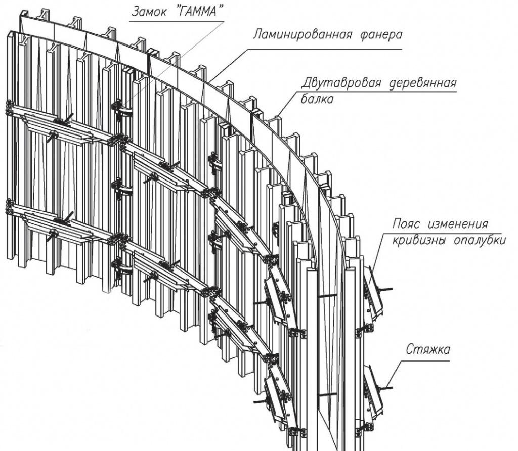 волосы монтаж опалубки для стен по радиусу повороты